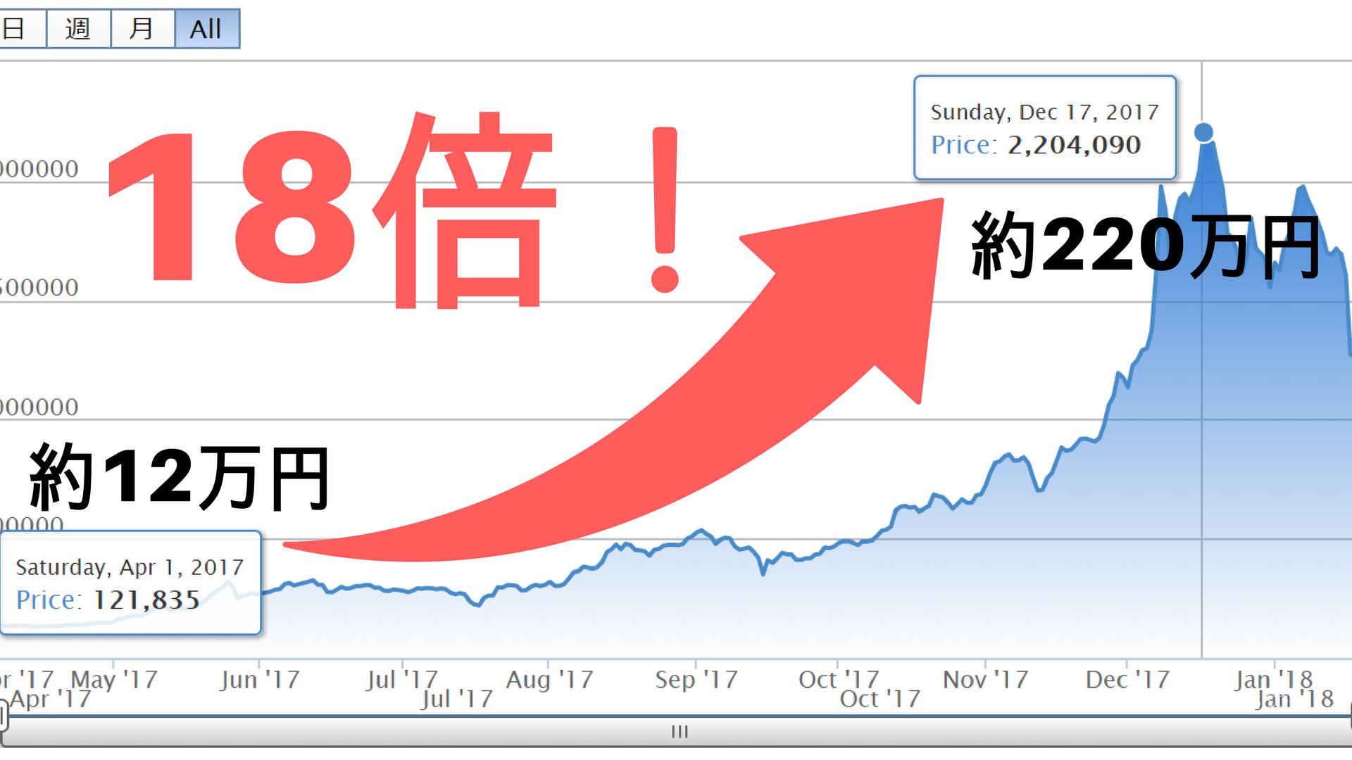 ビットコイン(BTC)7年後には1億円に?仮想通貨関連企業のCEOが可能性を示唆 | CoinChoice